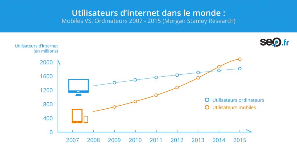 seo-recherches-mobiles-vs-desktop